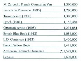 M. Zarchesi, French Consul at Van: 1,300,000; Francis de Pressence (1895): 1,200,000; Torumnekize (1900): 1,300,000; Lynch (1901): 1,158,484; Ottoman census (1905): 1,294,851; British Blue Book (1912): 1,056,000; L.D.Conterson (1913): 1,400,000; French Yellow Book: 1,475,000; Armenian Patriarch Ormanian: (*)1,579,000; Lepsius: 1,600,000